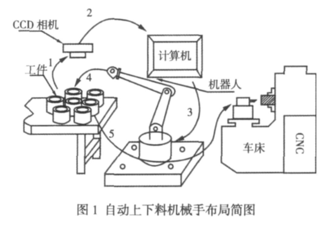 数控机床与数控机床机器人相结合